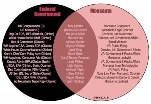 GMO, Agent Orange, Roundup